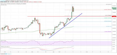 Place the cursor at the numbers highlighted in red to. Binance Coin (BNB) Rallies While Bitcoin, Ethereum, Ripple Declines - Ethereum Price Canada ...