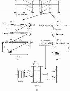 Free Body Diagram Of Interior Columns And Associated Beam