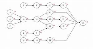 Download Network Precedence Diagram