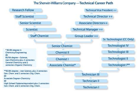 quotes  career path quotesgram