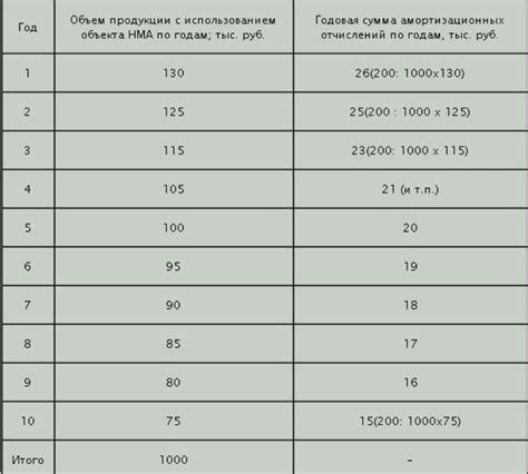 Порядок начисления алиментов на ребенка и порядок подачи документов