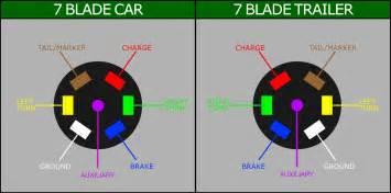 similiar tractor trailer wiring diagram keywords wire trailer light wiring on tractor trailer light plug wire diagram