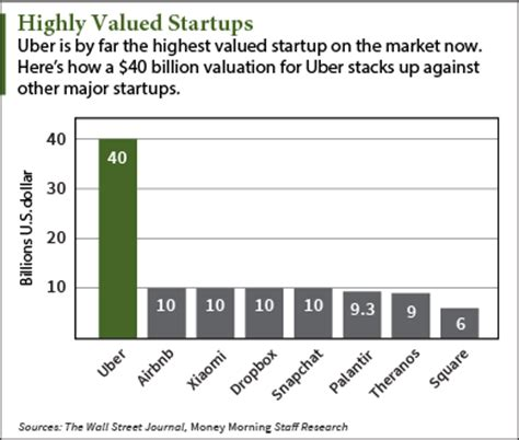 uber ipo valuation  top  billion  major issues