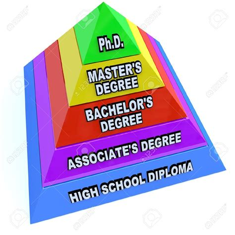 college education degrees  path
