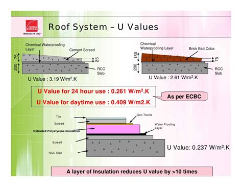 Green Buildings Roof design approach