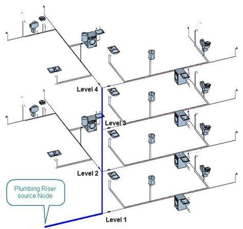 plumbing riser design  water supply systems  plumber
