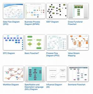 Process Flow Diagram Types