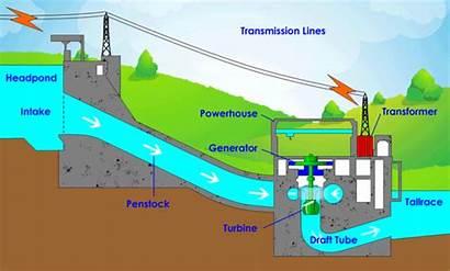 Power Turbine Hydro Plant Generator Water Micro