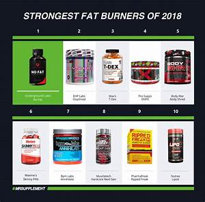 Top 10 Strongest Fat Burners Of 2018