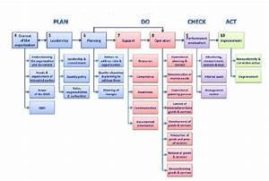 Understanding  Structure  Terminology  Concept  Iso 9001