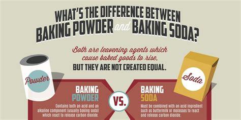 baking powder vs baking soda cakes and tea cups