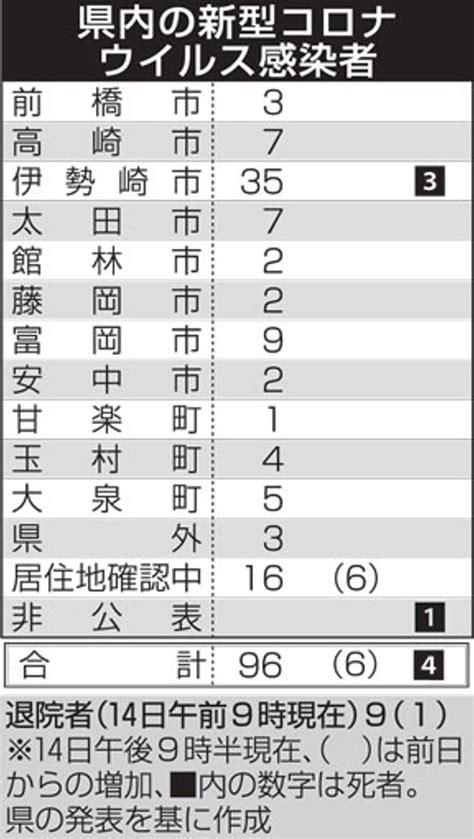 香川 県 コロナ 感染 者 速報 今日