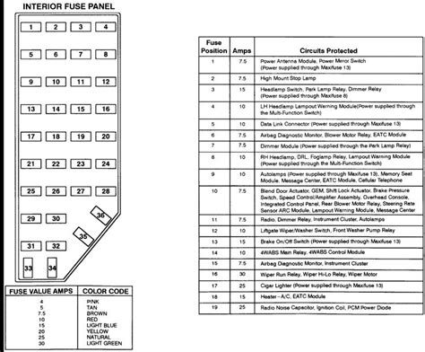 2008 Ford Sport Trac Fuse Panel Diagram by 2001 Explorer Fuse Panel Diagram Diagram For Ford