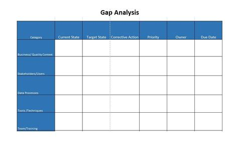 gap analysis templates exmaples word excel