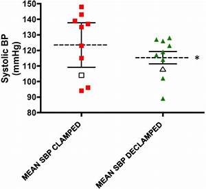 Mean Systolic Blood Pressure  Sbp  During  External Iliac