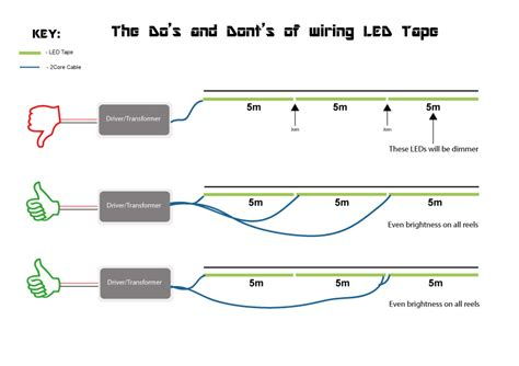 When I Connect Chain Of Led Strips To Power From Both Ends