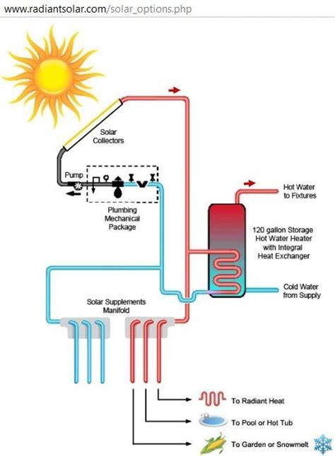 diagram  solar hot water heating system httpwww