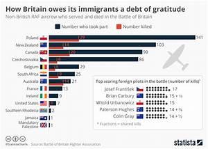 Chart  How Britain Owes Its Immigrants A Debt Of Gratitude