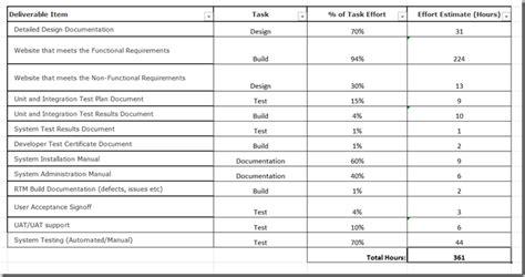 level  effort template aws migration planning roadmap