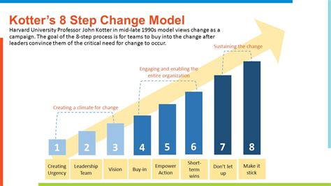 Kotter Model by Change Management Presentation And Panel Discussion Ppt
