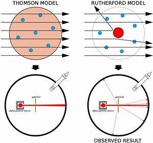 Rutherford backscattering spectrometry - Wikipedia