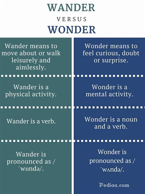 what s the difference between like and difference between wander and