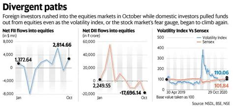 Markets brace for turbulence over US polls, 2nd covid wave
