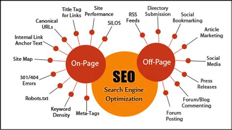 What Seo Know The Types How For Website