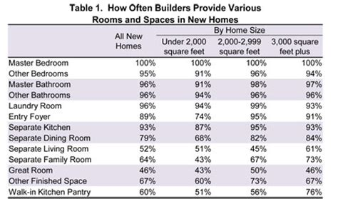 table 1 how often builders provide various rooms and