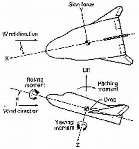 Aerodynamics of a Spacecraft Design (page 2) - Pics about ...