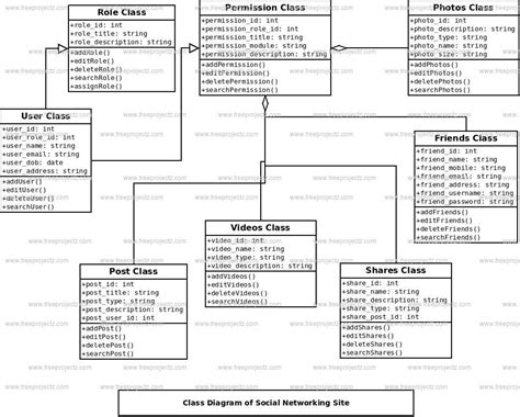 social networking site class diagram freeprojectz