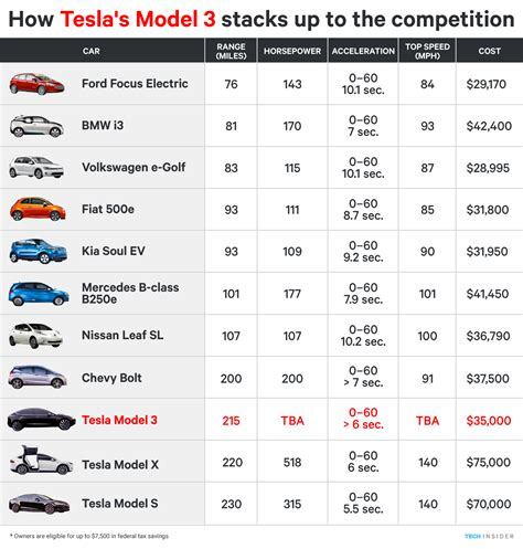 tesla motors price range tesla motors price range 28 images what is the real range of an electric car tesla helps us