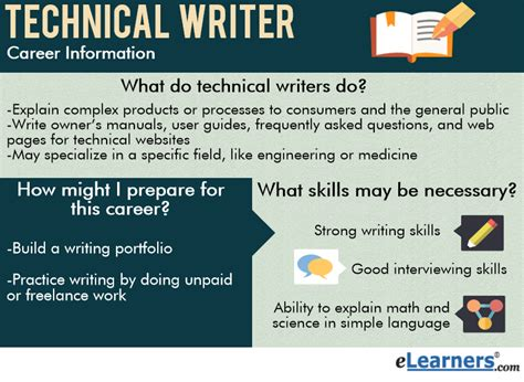 What Do Technical Writers Do?  Elearners. Intuit Fixed Asset Manager Build Mobile Apps. Best Intrusion Detection Easy Online Database. Prognosis Of Eating Disorders. Bachelor Of Science In Nursing Degree. Cheap Web Hosting Services Hr Courses In Usa. Financial Personal Loans Memeory Foam Mattress. No Fee Cash Back Credit Card. Lead Generation Call Centers