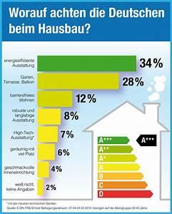 Hilfe Beim Hausbau : 28 besten hausxxl ratgeber bilder auf pinterest infografiken alles und baufinanzierung ~ Sanjose-hotels-ca.com Haus und Dekorationen