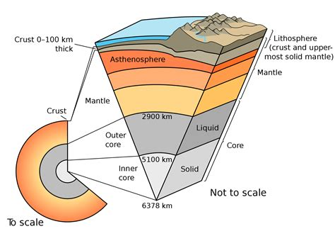 1 structure of the earth factbook