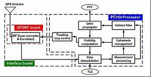 Block Diagram Of The Gps Receiver
