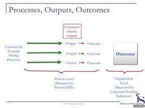 Inputs Processes Outputs and Outcomes