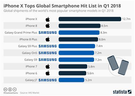 chart iphone x tops global smartphone hit list in q1 2018 statista
