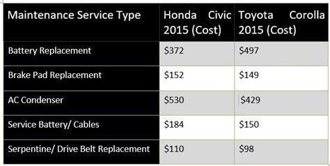 ultimate maintenance cost comparison honda civic