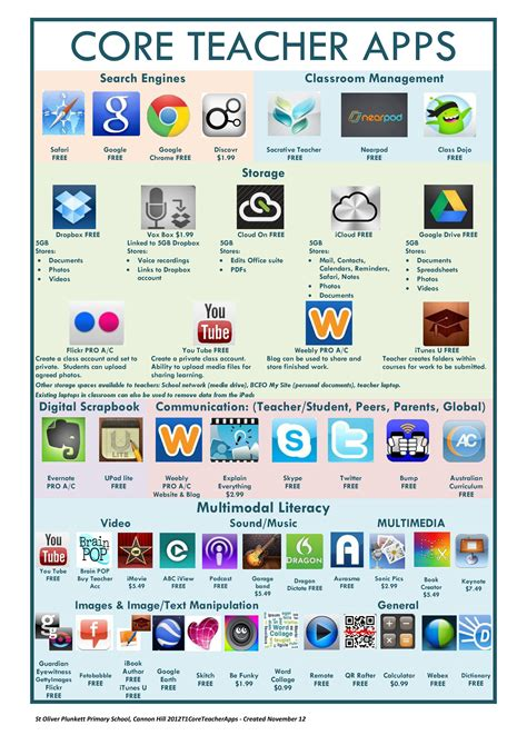Communicate with pupils, students, parents by text messaging. Core teacher apps for iPad (With images)   Apps for ...