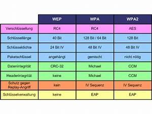 Wifi Wlan Unterschied : sicherheit besser zweimal zuschlie en wlan f r einsteiger teil 1 wir planen und bauen ein ~ Eleganceandgraceweddings.com Haus und Dekorationen