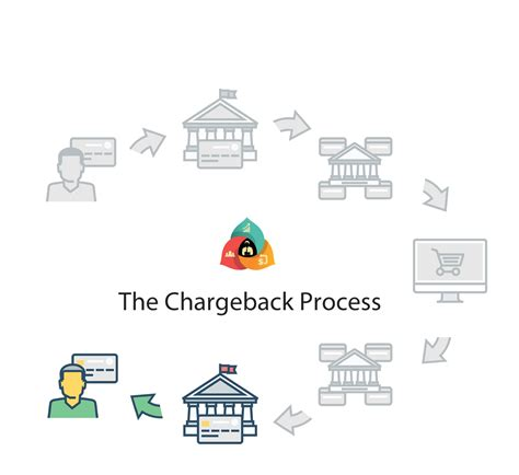 We did not find results for: History of Chargeback - Chargeback Expertz