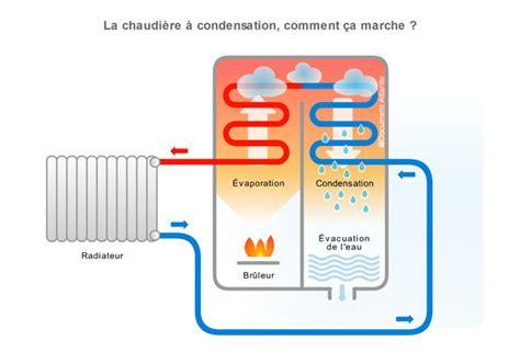 chaudière au gaz à condensation chaudiere a condensation a gaz chauffage soufflant a gaz
