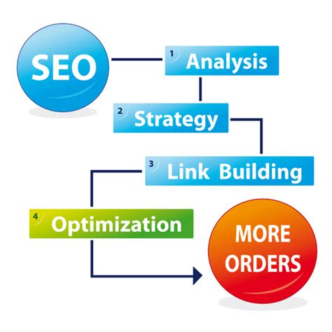 Seo Steps by Your Simple And Effective Seo Process