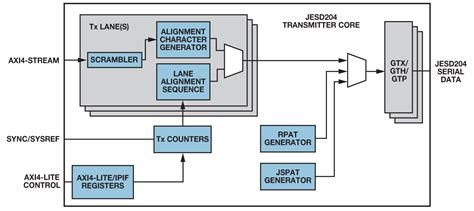 quickly implement jesdb   xilinx fpga analog devices