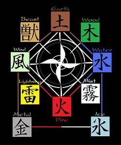 Elemental Chart By Lungfuchung On Deviantart