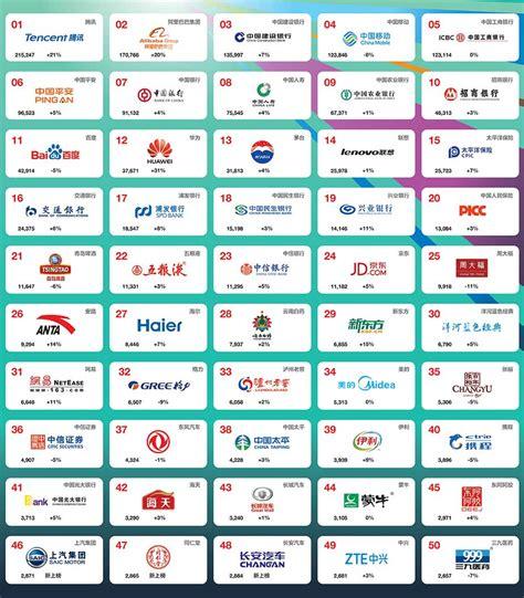 china brands alibaba branding tencent asia ranking