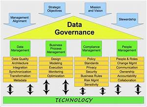 Data Management Policy Template Establishing Data Governance Policies Four Issues To Get Them Right