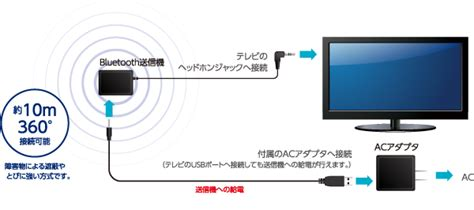 テレビ スピーカー 接続