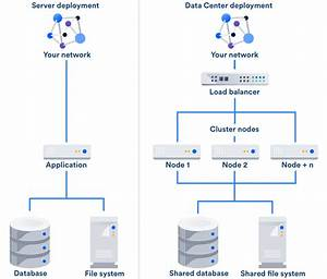 Scaling With Atlassian Data Center